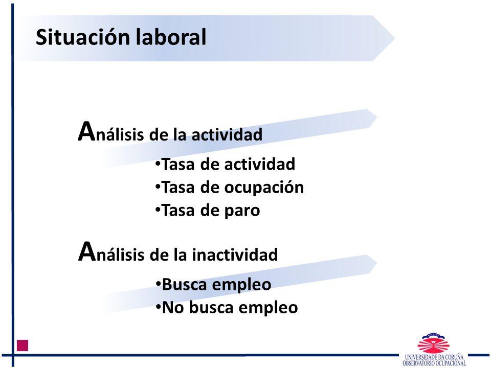 Situación laboral A nálisis de la actividad Tasa de actividad Tasa de ocupación Tasa de paro A nálisis de la inactividad Busca empleo No busca empleo