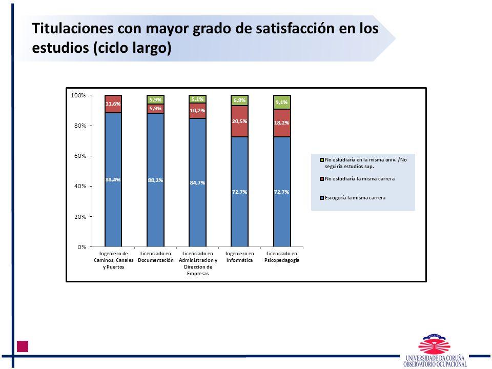 Titulaciones con mayor grado de satisfacción en los estudios (ciclo largo)