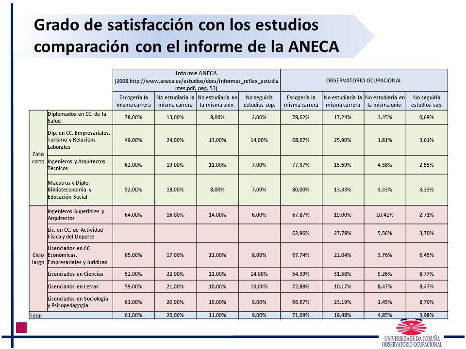 Grado de satisfacción con los estudios comparación con el informe de la ANECA Informe ANECA OBSERVATORIO OCUPACIONAL (2008,http://www.aneca.es/estudio