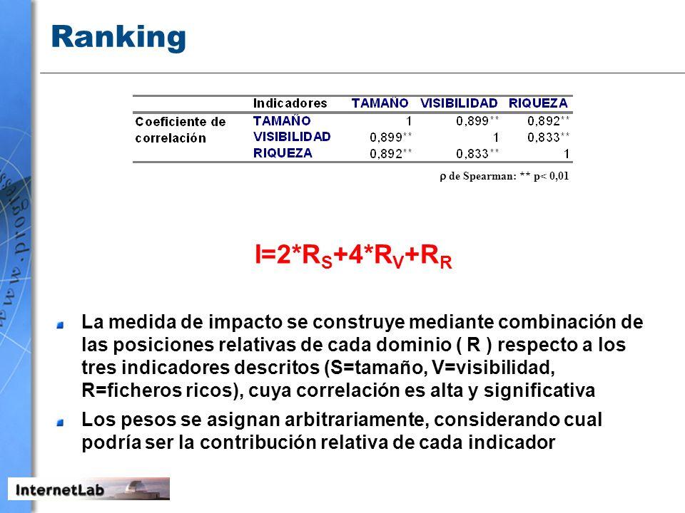 Ranking de Spearman: ** p< 0,01 I=2*R S +4*R V +R R La medida de impacto se construye mediante combinación de las posiciones relativas de cada dominio