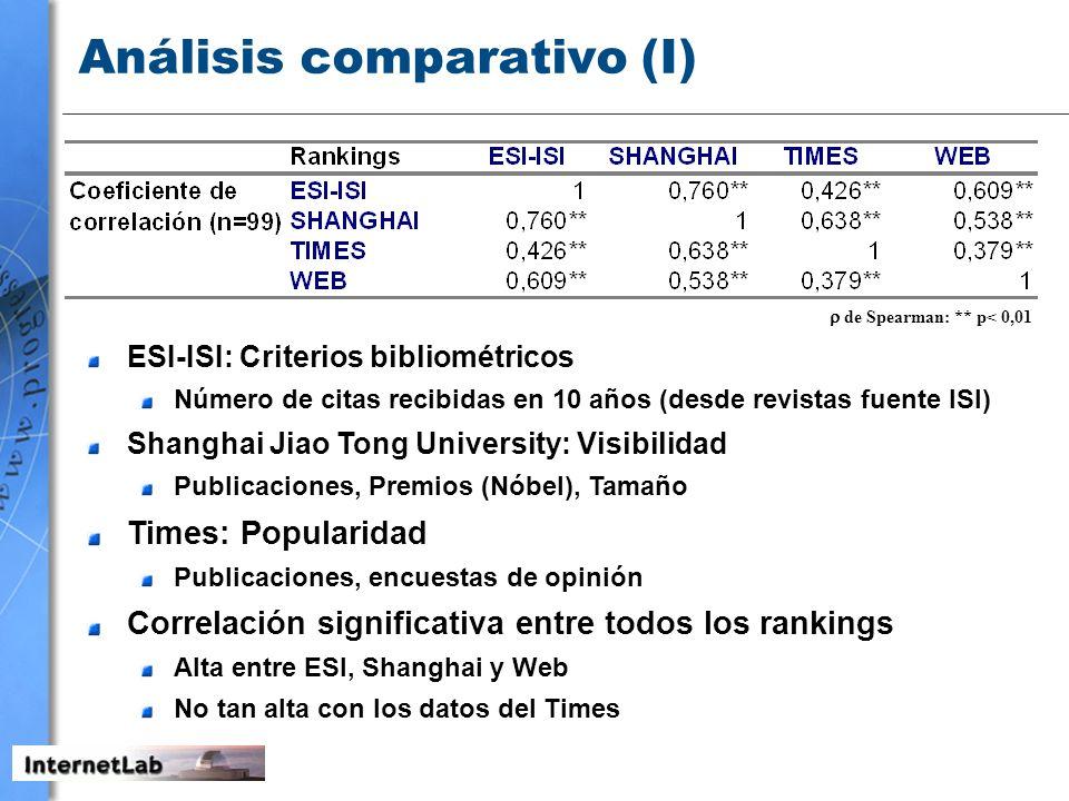 Análisis comparativo (I) de Spearman: ** p< 0,01 ESI-ISI: Criterios bibliométricos Número de citas recibidas en 10 años (desde revistas fuente ISI) Sh