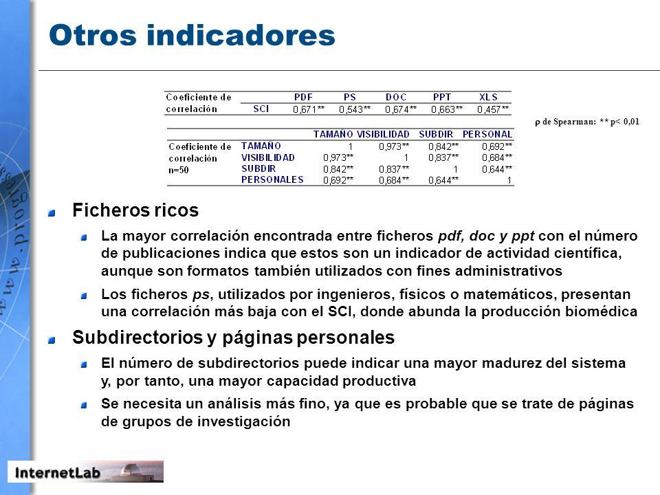 Otros indicadores de Spearman: ** p< 0,01 Ficheros ricos La mayor correlación encontrada entre ficheros pdf, doc y ppt con el número de publicaciones