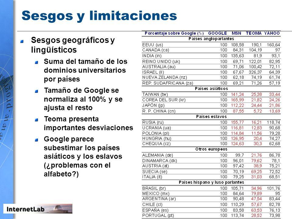 Sesgos y limitaciones Sesgos geográficos y lingüísticos Suma del tamaño de los dominios universitarios por países Tamaño de Google se normaliza al 100