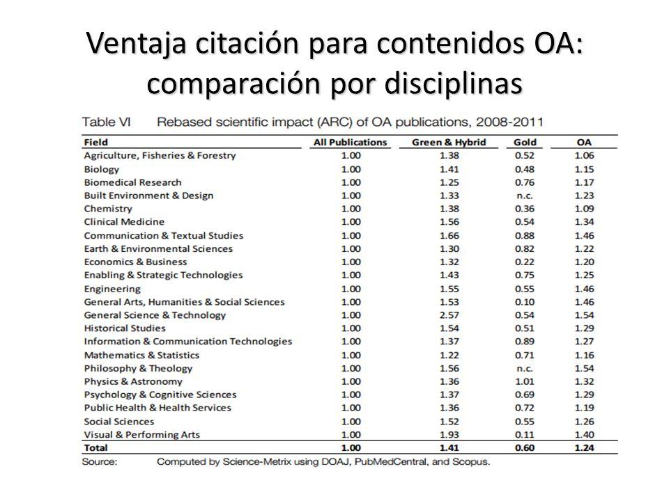 Ventaja citación para contenidos OA: comparación por disciplinas