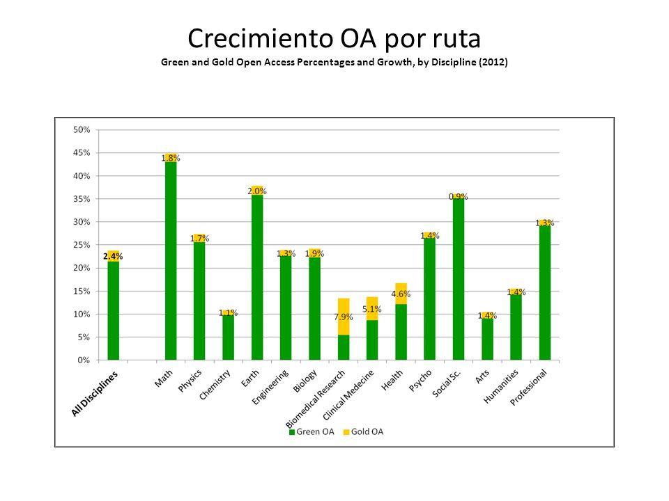 Impacto en plataformas alternativas (blogs científicos, prensa, twitter, mendeley, reseach gate, facebook, wikipedia..)