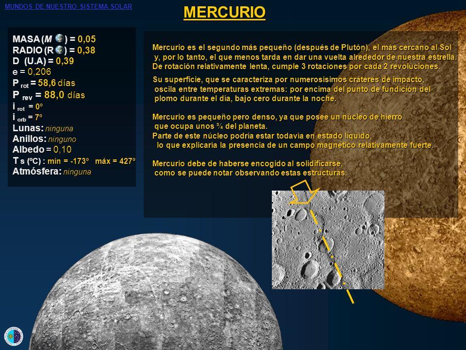 MERCURIO MASA (M ) = 0,05 RADIO (R ) = 0,38 D (U.A) = 0,39 e = 0,206 P rot = 58,6 días P rev = 88,0 días i rot = 0º i orb = 7º Lunas: ninguna Anillos: