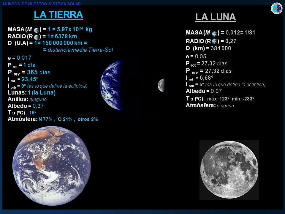 MARTE MASA (M ) = 0,11 RADIO (R ) = 0,53 D (U.A) = 1,52 e = 0,093 P rot = 24,6 horas P rev = 687 días i rot = 25,19º i orb = 1,85º Lunas: 2 (¿asteroides capturados?) Anillos: ninguno Albedo = 0,15 T s (ºC) : mín = -140º máx = 20º Atmósfera: CO 2 95,3%, N 2 2,7%, H 2 O 0,03%...