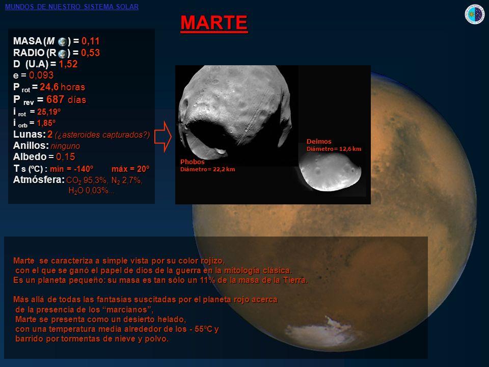 MARTE MASA (M ) = 0,11 RADIO (R ) = 0,53 D (U.A) = 1,52 e = 0,093 P rot = 24,6 horas P rev = 687 días i rot = 25,19º i orb = 1,85º Lunas: 2 (¿asteroid