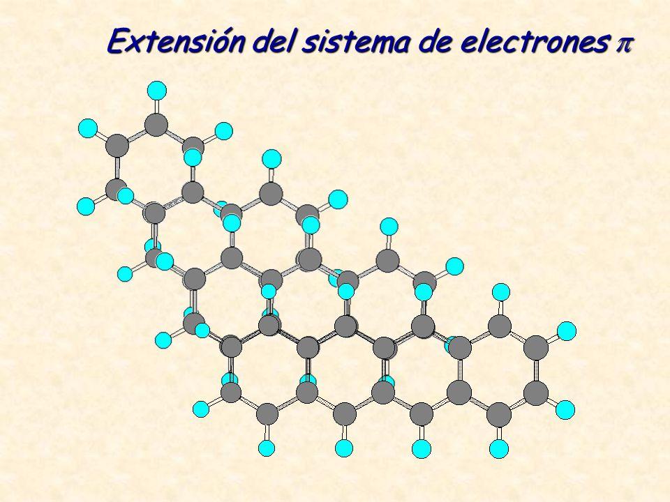 Extensión del sistema de electrones Extensión del sistema de electrones