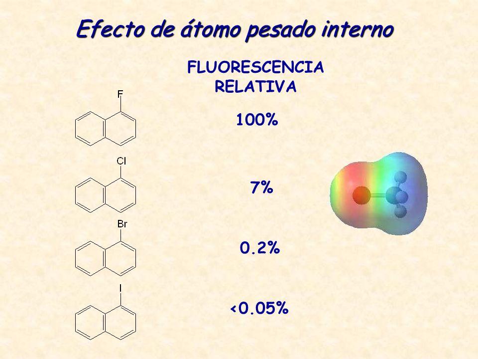 Efecto de átomo pesado interno FLUORESCENCIA RELATIVA 100% 7% 0.2% <0.05%