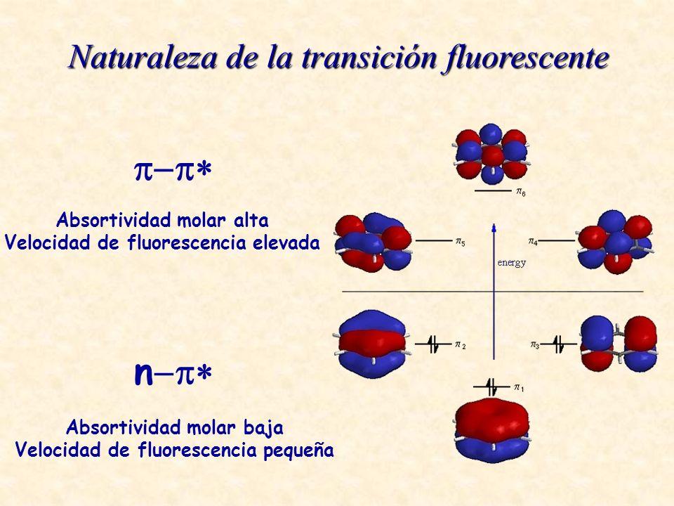 Absortividad molar alta Velocidad de fluorescencia elevada n Absortividad molar baja Velocidad de fluorescencia pequeña Naturaleza de la transición fluorescente