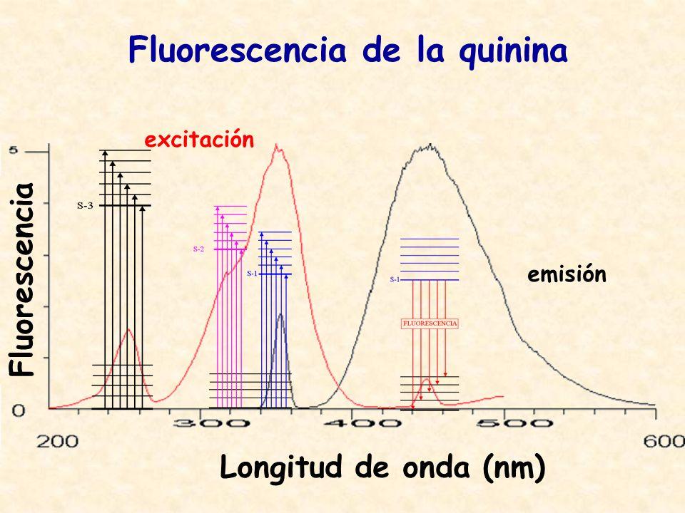 Fluorescencia de la quinina excitación emisión Fluorescencia Longitud de onda (nm)