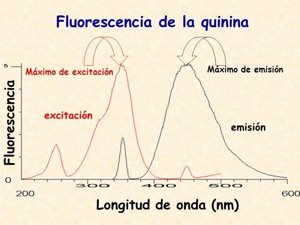 Fluorescencia de la quinina excitación emisión Fluorescencia Longitud de onda (nm) Máximo de excitación Máximo de emisión