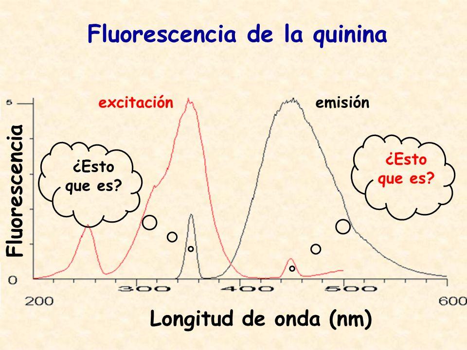 Fluorescencia de la quinina excitaciónemisión Fluorescencia Longitud de onda (nm) ¿Esto que es?