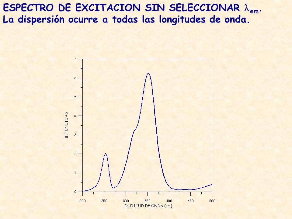 ESPECTRO DE EXCITACION SIN SELECCIONAR em. La dispersión ocurre a todas las longitudes de onda.