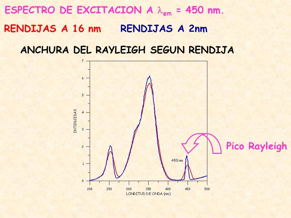 Pico Rayleigh ESPECTRO DE EXCITACION A em = 450 nm.