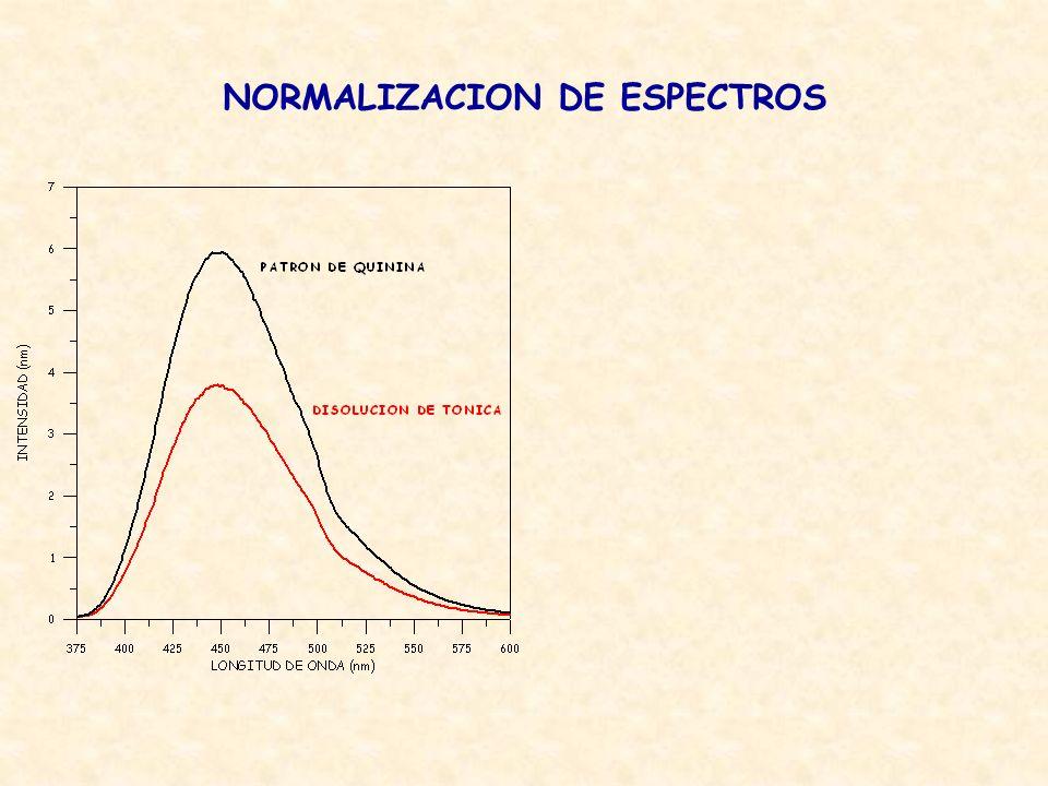 NORMALIZACION DE ESPECTROS