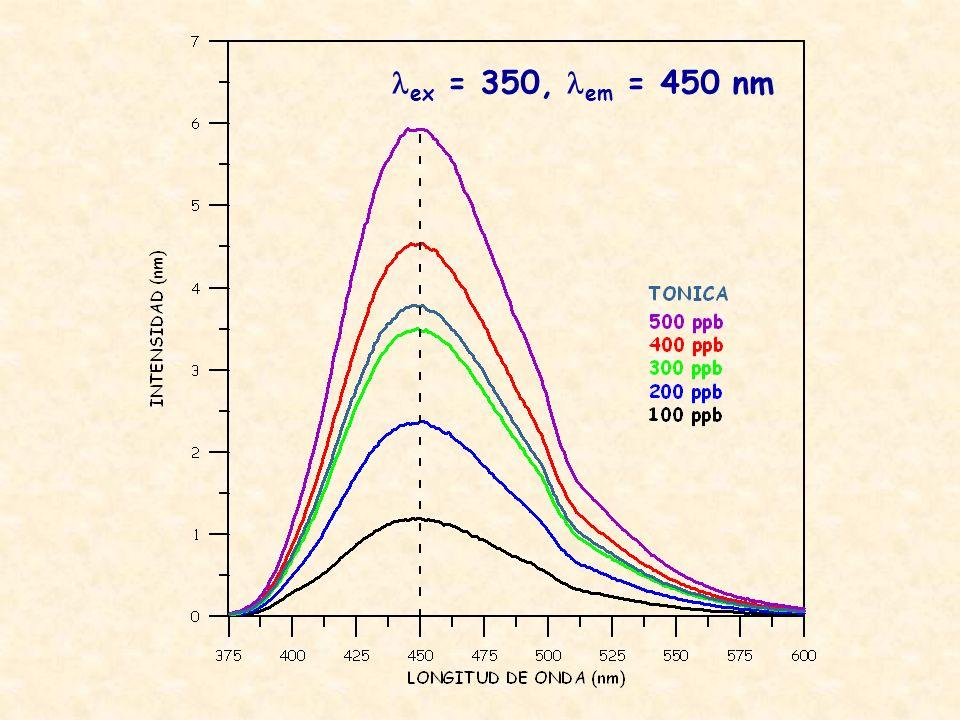 ex = 350, em = 450 nm