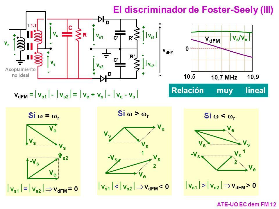 Si < r Si > r Si = r ATE-UO EC dem FM 12 El discriminador de Foster-Seely (III) v dFM = v s1 - v s2 = v e + v s - v e - v s veve -v s v s2 veve vsvs v