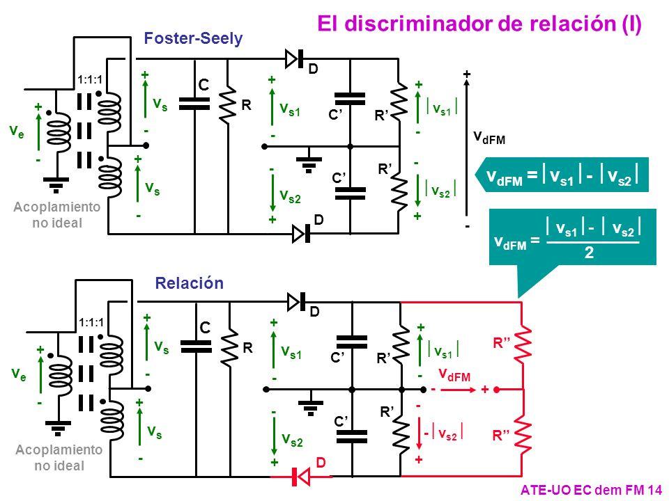 ATE-UO EC dem FM 14 El discriminador de relación (I) C v s1 + - + - R C D v s2 + - + - R C D v dFM + - v s1 v s2 vsvs + - vsvs + - veve + - Acoplamien