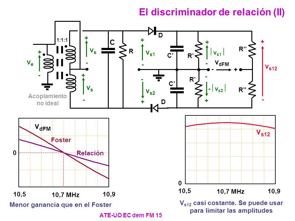 ATE-UO EC dem FM 15 El discriminador de relación (II) - v s2 C v s1 + - + - R C D v s2 + - + - R C D v dFM + - v s1 vsvs + - vsvs + - veve + - Acoplam