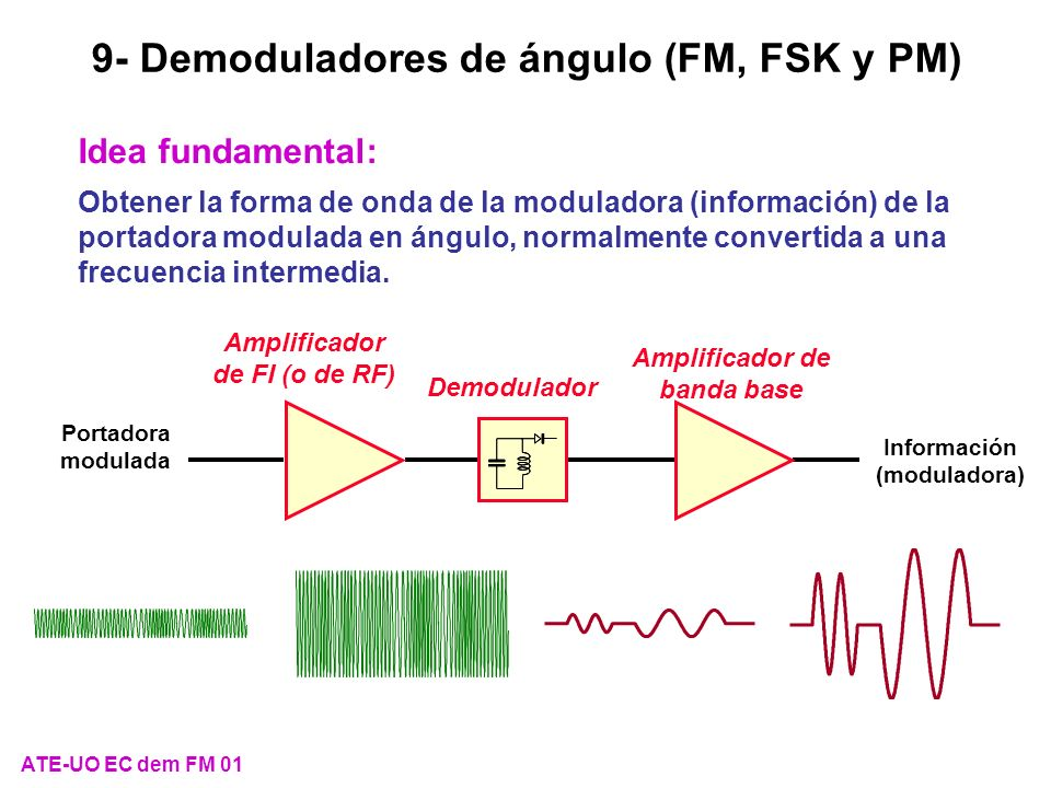 ATE-UO EC dem FM 22 Tipos de modulaciones digitales de ángulo (I) Modulación digital de frecuencia, (Frequency Shift Keying, FSK) Modulación Demodulación Moduladora 000110 Portadora sin modular Portadora modulada en FSK