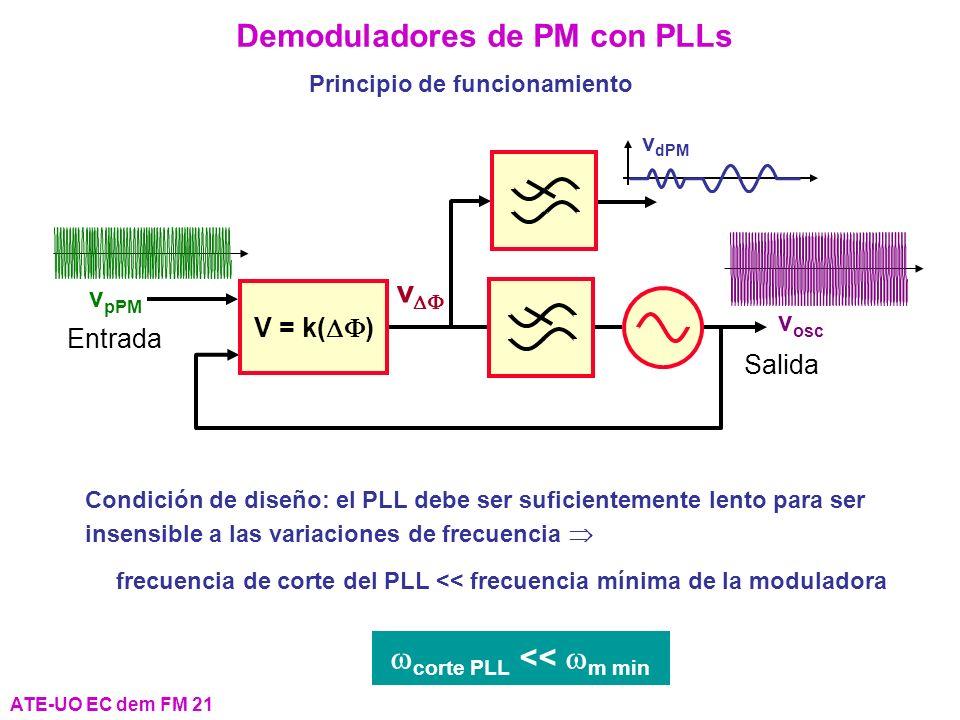ATE-UO EC dem FM 21 Demoduladores de PM con PLLs v dPM Principio de funcionamiento Condición de diseño: el PLL debe ser suficientemente lento para ser