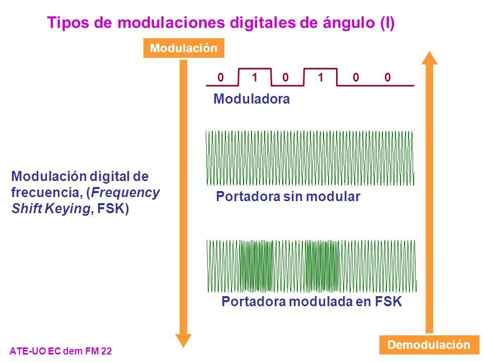 ATE-UO EC dem FM 22 Tipos de modulaciones digitales de ángulo (I) Modulación digital de frecuencia, (Frequency Shift Keying, FSK) Modulación Demodulac