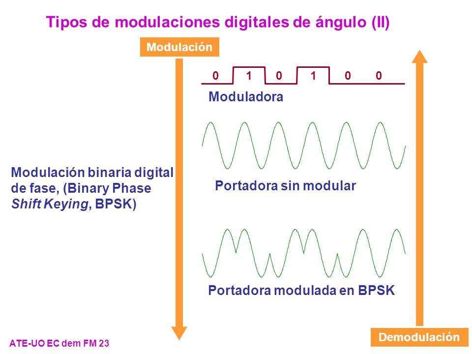 ATE-UO EC dem FM 23 Tipos de modulaciones digitales de ángulo (II) Modulación binaria digital de fase, (Binary Phase Shift Keying, BPSK) Modulación De