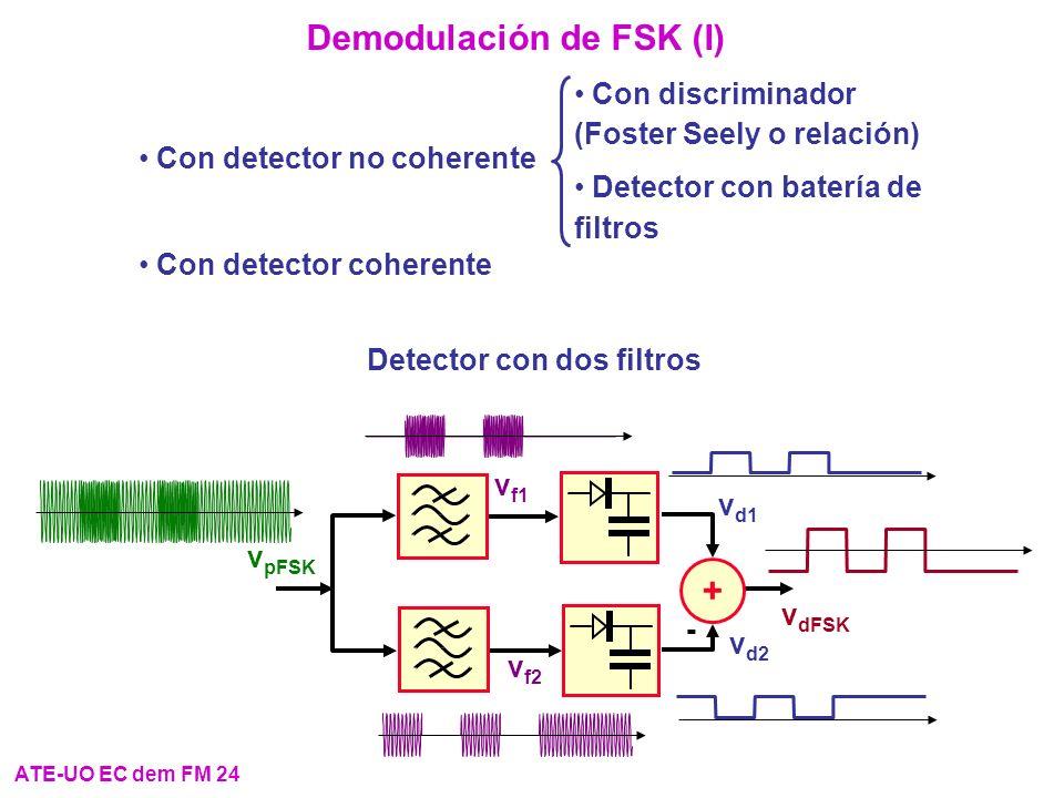 Demodulación de FSK (I) ATE-UO EC dem FM 24 Con detector no coherente Con detector coherente Con discriminador (Foster Seely o relación) Detector con