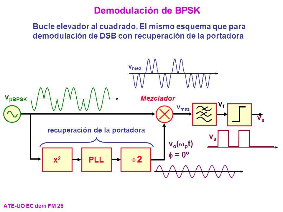 Demodulación de BPSK Bucle elevador al cuadrado. El mismo esquema que para demodulación de DSB con recuperación de la portadora ATE-UO EC dem FM 26 v