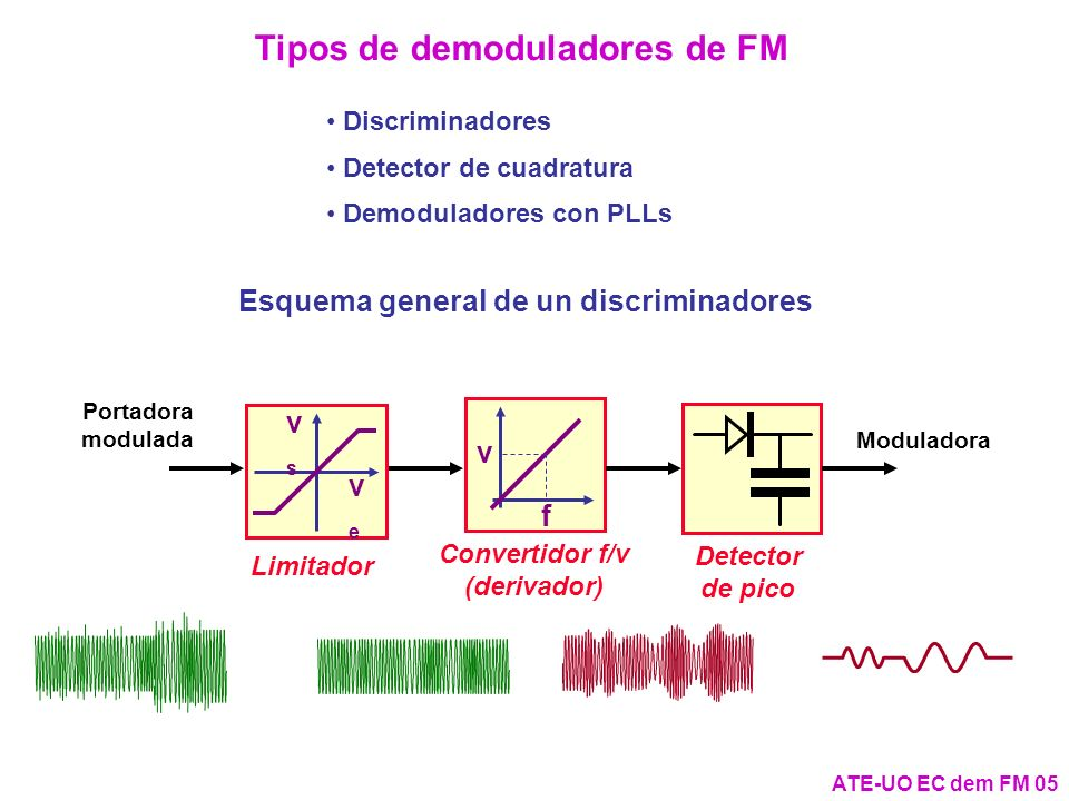 ATE-UO EC dem FM 16 El discriminador de relación (III) - v s2 C v s1 + - + - R C D v s2 + - + - R C D v dFM + - v s1 vsvs + - vsvs + - veve + - Acoplamiento no ideal R 1:1:1 R R Discriminador de relación con limitador de amplitud C v s12 + - - v s2 C v s1 + - + - R C D v s2 + - + - R C D v dFM + - v s1 vsvs + - vsvs + - veve + - R 1:1 veve + - v s12 + - C