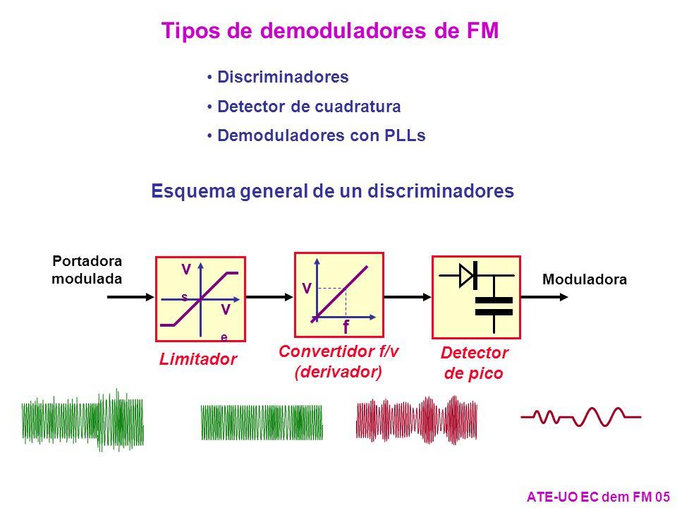 Discriminadores Detector de cuadratura Demoduladores con PLLs ATE-UO EC dem FM 05 Tipos de demoduladores de FM Esquema general de un discriminadores P