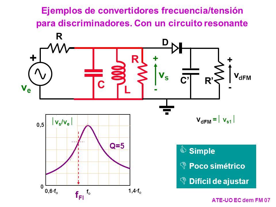 ATE-UO EC dem FM 18 El detector de cuadratura (II) Mezclador vf vf v mez Retardo t r v pFM Como se cumple que: p ·t r /2, x m ( m t) 1 y p << 2 p, entonces: p ·t r ·x m ( m t) = ·x m ( m t)· p /(2 p ) << 1, y, por tanto: vfvf v pFM v f = -V P 2 ·k 2 ·k 1 ·sen[ p ·t r ·x m ( m t)] -V P 2 ·k 2 ·k 1 · p ·t r ·x m ( m t) v f = -V P 2 ·k 2 ·k 1 ·sen[ p ·t r ·x m ( m t)] v pFM v mez ¡Ojo.
