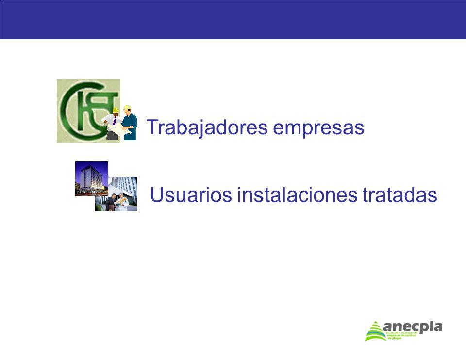 Usuarios instalaciones tratadas Trabajadores empresas