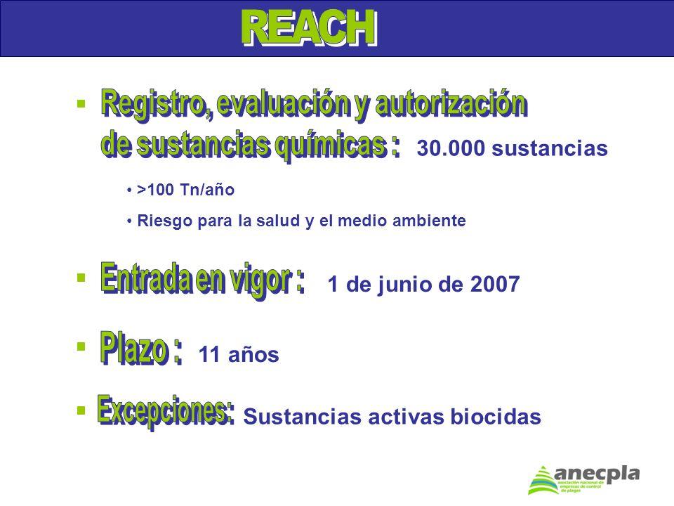 30.000 sustancias 1 de junio de 2007 11 años Sustancias activas biocidas >100 Tn/año Riesgo para la salud y el medio ambiente