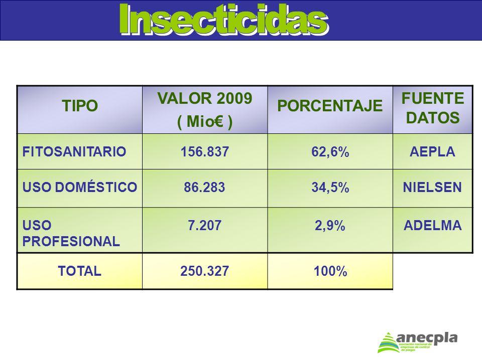 TIPO VALOR 2009 ( Mio ) PORCENTAJE FUENTE DATOS FITOSANITARIO156.83762,6%AEPLA USO DOMÉSTICO86.28334,5%NIELSEN USO PROFESIONAL 7.2072,9%ADELMA TOTAL25