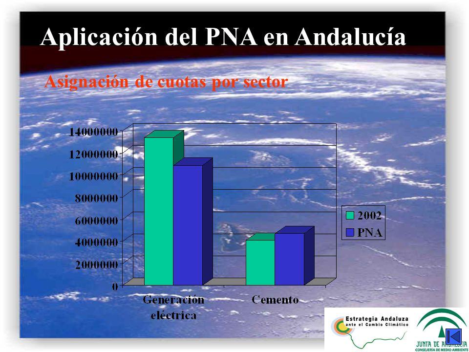 Aplicación del PNA en Andalucía Asignación de cuotas por sector