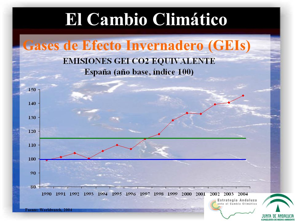 Gases de Efecto Invernadero (GEIs) Cambio Climático en Andalucía Fuente: CMA y Worldwatch, 2004