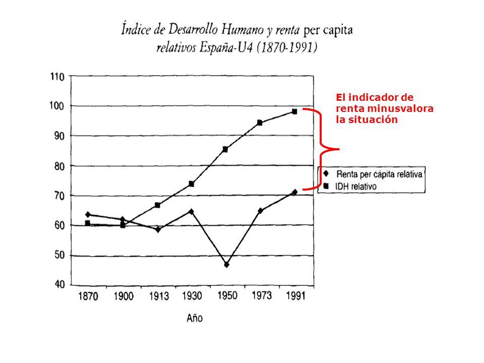 El indicador de renta minusvalora la situación