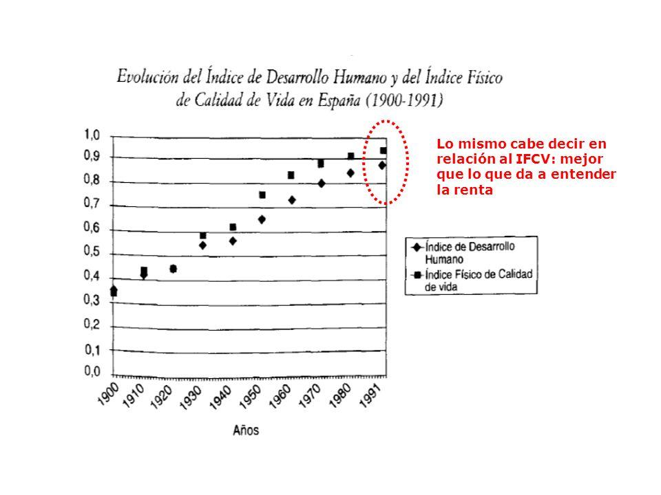 Lo mismo cabe decir en relación al IFCV: mejor que lo que da a entender la renta