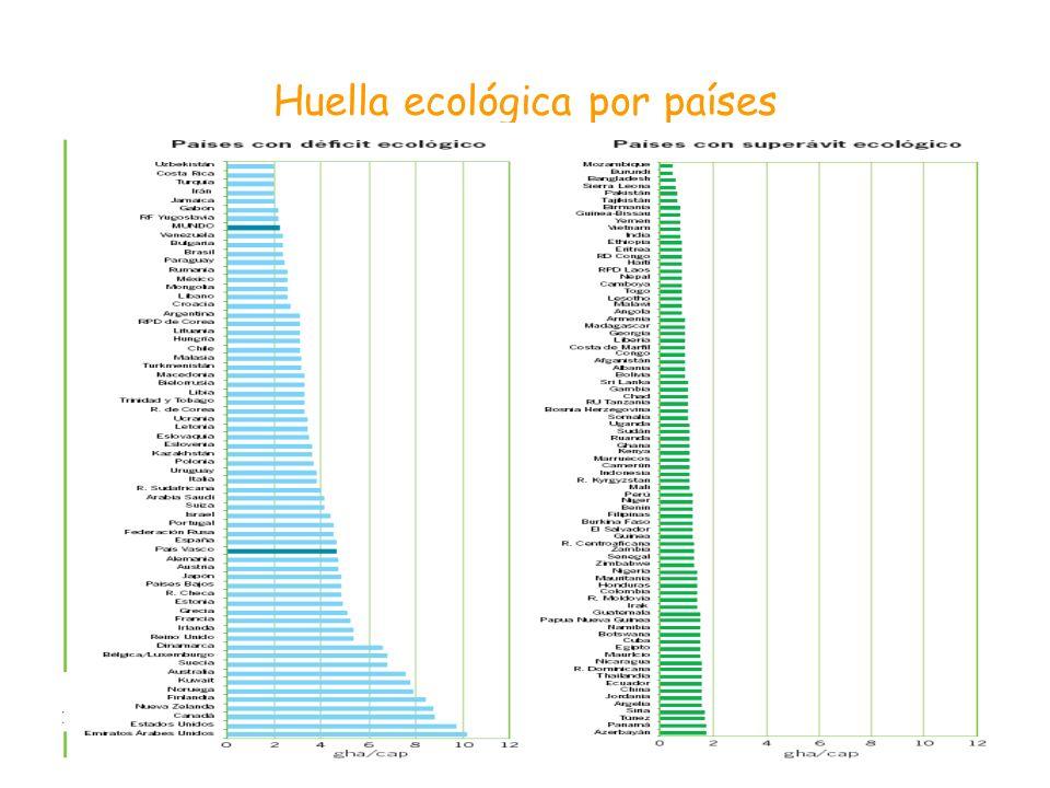 Huella ecológica por países