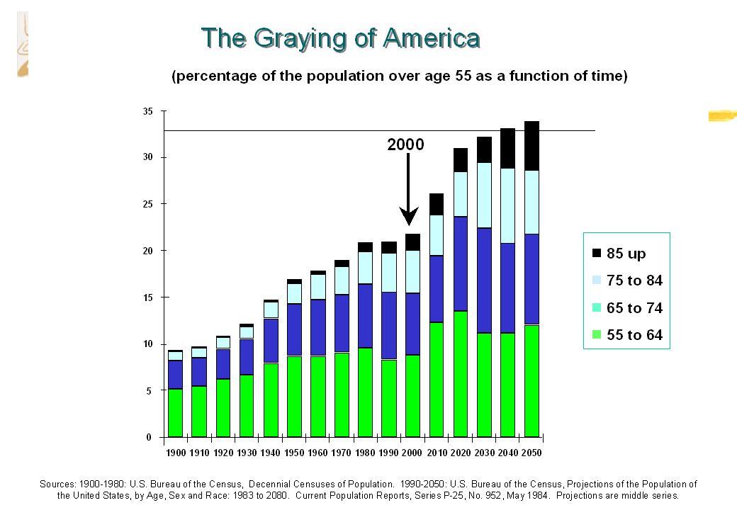 Razones para un incremento de interés z La edad media de la población aumenta y Existe una relación entre edad y limitaciones funcionales z El aumento