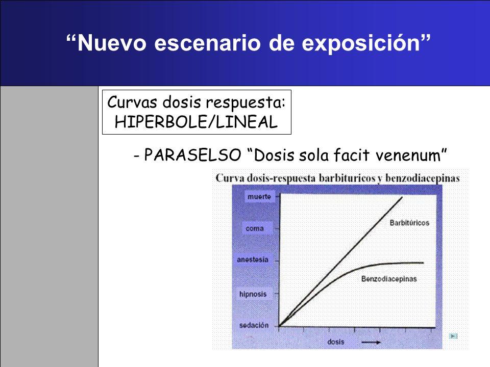 Disruptores Endocrinos. Toxicidad particular 3. No existe un umbral de concentración preciso para el desarrollo del efecto toxicológico, o al menos, e