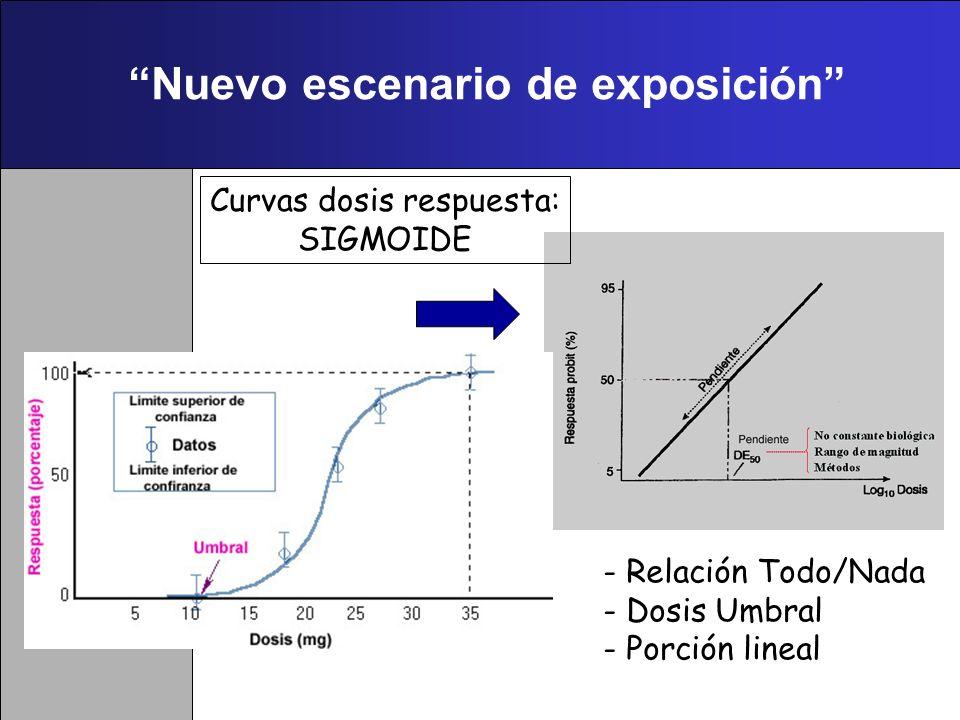 Nuevo escenario de exposición Curvas dosis respuesta: HIPERBOLE/LINEAL - PARASELSO Dosis sola facit venenum
