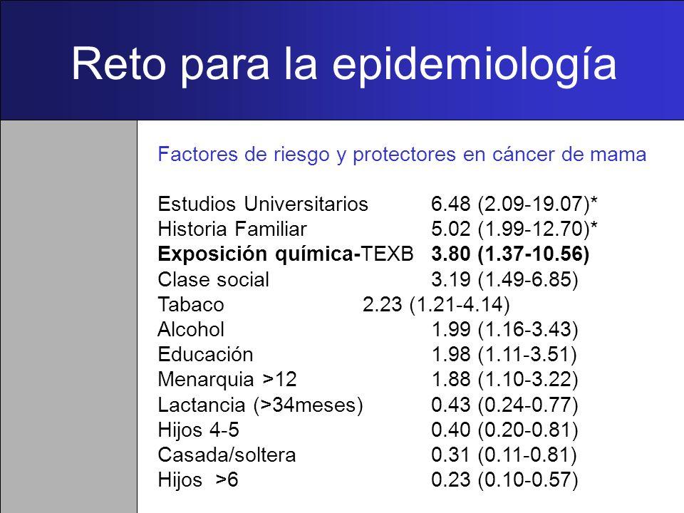 Edad Genes Alcohol Actividad Física Terapia Hormonal Sobrepeso Genero ?? ? Tabaco Menopausia tardía Historia Familiar Edad al primer embarazo Enfermed