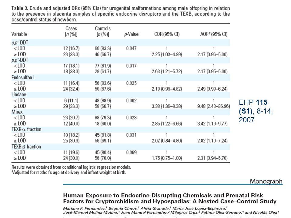 Cohorte de 700 recién nacidos varones: caso-control anidado 50 recién nacidos casos, con hipospadias y/o criptorquidia y 114 controles; Hospital Unive