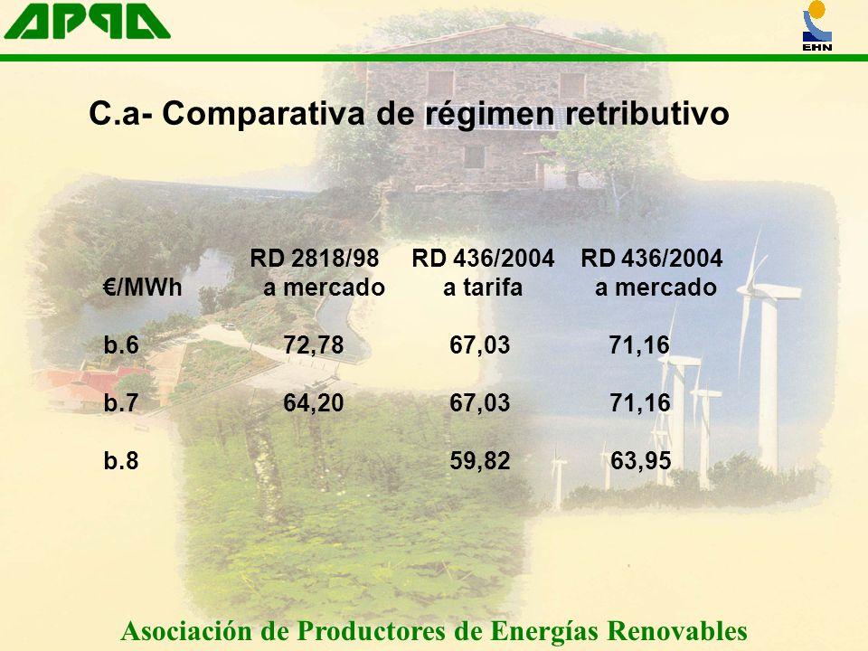 Asociación de Productores de Energías Renovables C.a- Comparativa de régimen retributivo RD 2818/98 RD 436/2004 RD 436/2004 /MWh a mercado a tarifa a