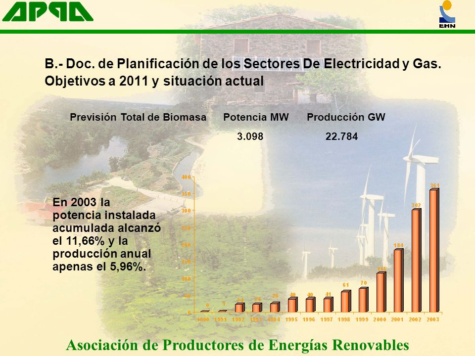 Asociación de Productores de Energías Renovables Previsión Total de Biomasa Potencia MW Producción GW 3.098 22.784 B.- Doc. de Planificación de los Se