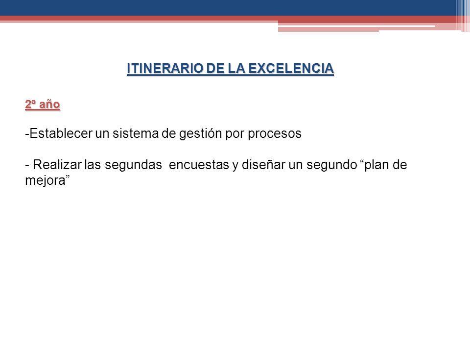 ITINERARIO DE LA EXCELENCIA 2º año -Establecer un sistema de gestión por procesos - Realizar las segundas encuestas y diseñar un segundo plan de mejor